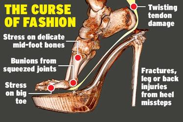 Problem with High Heels Diagram